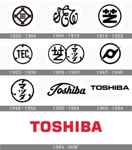 HISTORY OF TOSHIBA
